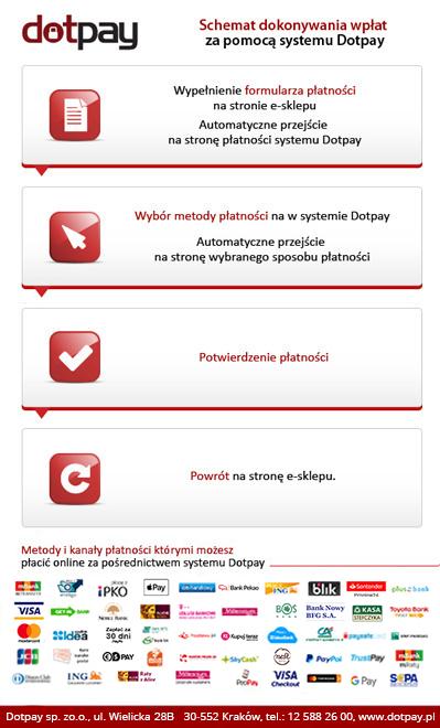 Schemat szybkich płatności dotpay.pl